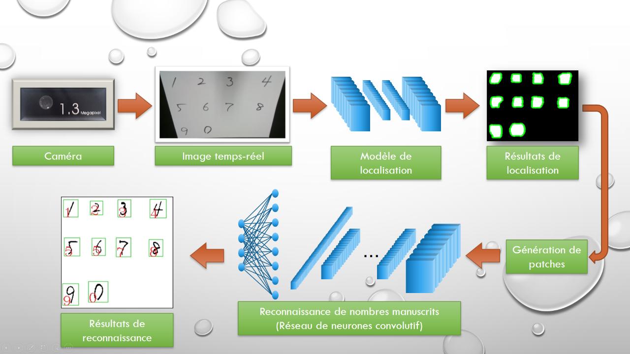 Diagram: Détection de nombre à partir d'une intelligence artificielle.